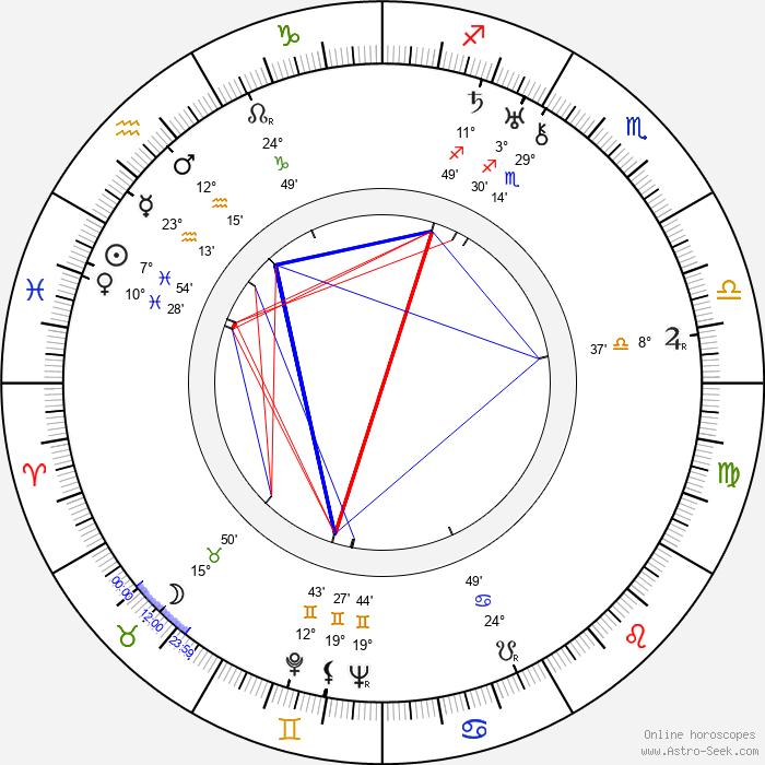 Konstantin Biebl - Birth horoscope chart