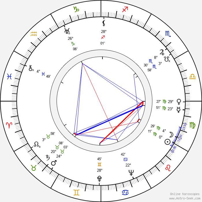 Konstantin Chernenko - Birth horoscope chart