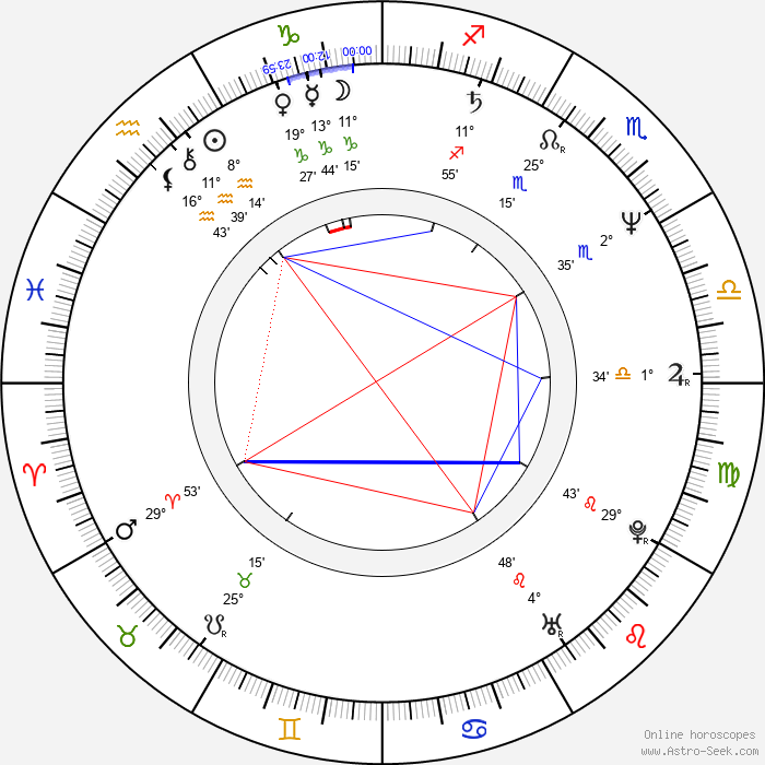 Konstantin Dimitrov - Birth horoscope chart