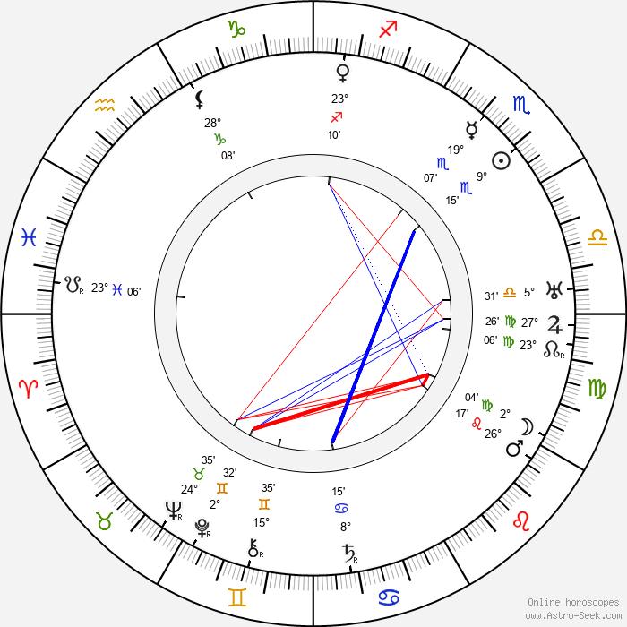 Konstantin Khokhlov - Birth horoscope chart