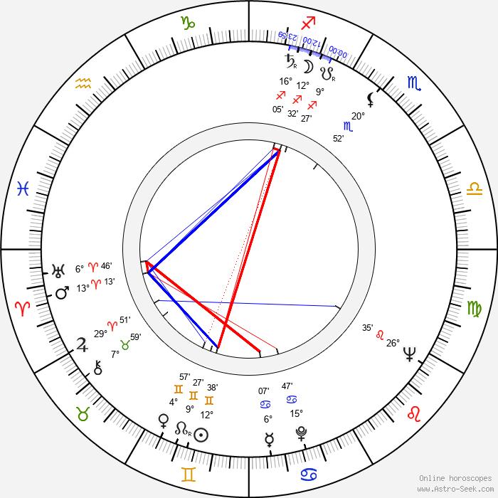 Konstantin Stepankov - Birth horoscope chart