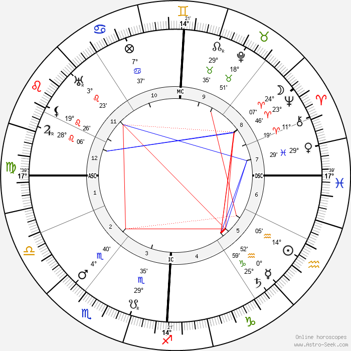 Konstantin von Neurath - Birth horoscope chart