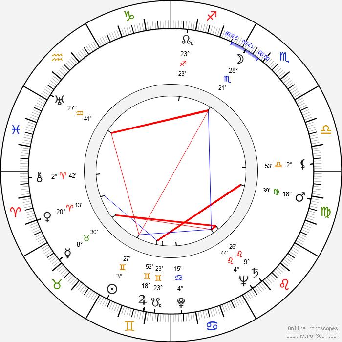 Konstantin Voynov - Birth horoscope chart