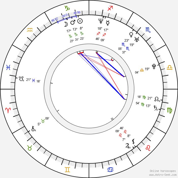 Kordian Piwowarski - Birth horoscope chart