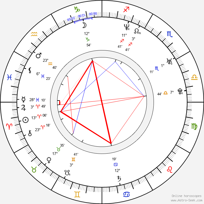 Kornél Mundruczó - Birth horoscope chart