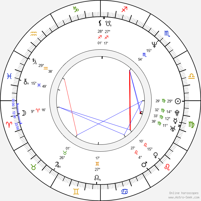 Kostas Spiropoulos - Birth horoscope chart