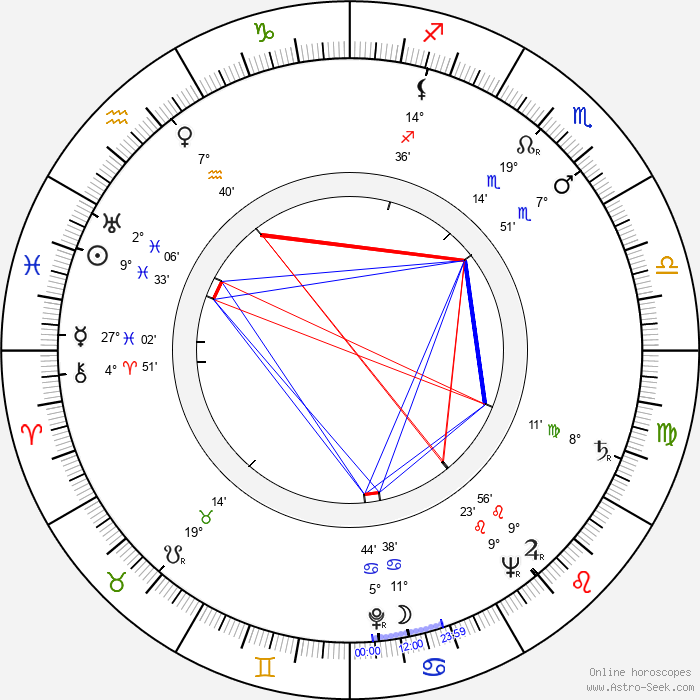 Kosti Klemelä - Birth horoscope chart