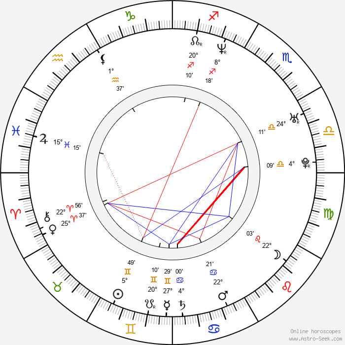 Kótaró Išidate - Birth horoscope chart