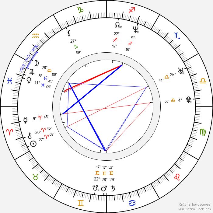 Krešimir Mikić - Birth horoscope chart