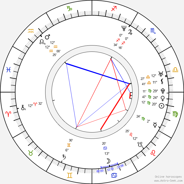 Kris Deskins - Birth horoscope chart