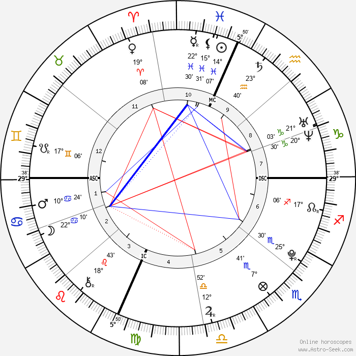 Krissi Brown - Birth horoscope chart