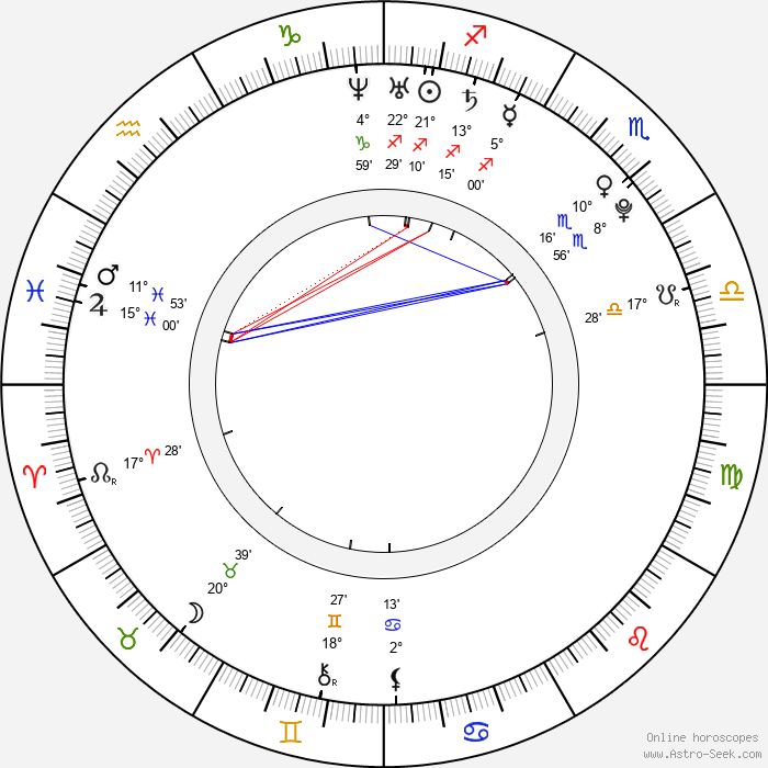 Kristen Dalton - Birth horoscope chart