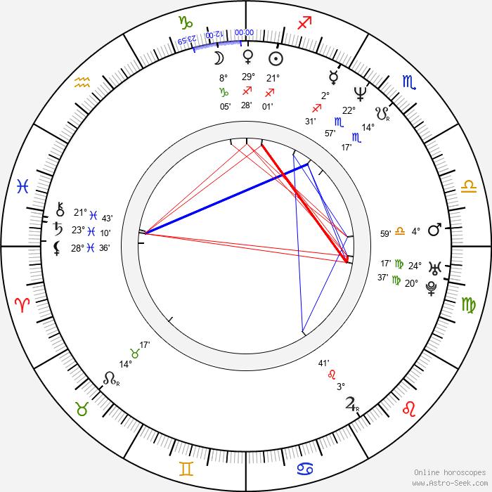Kristen McMenamy - Birth horoscope chart