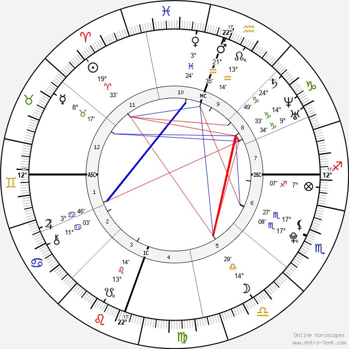 Kristen Stewart - Birth horoscope chart
