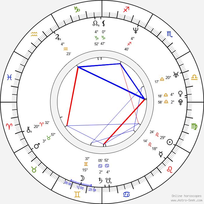 Kristen Wiig - Birth horoscope chart