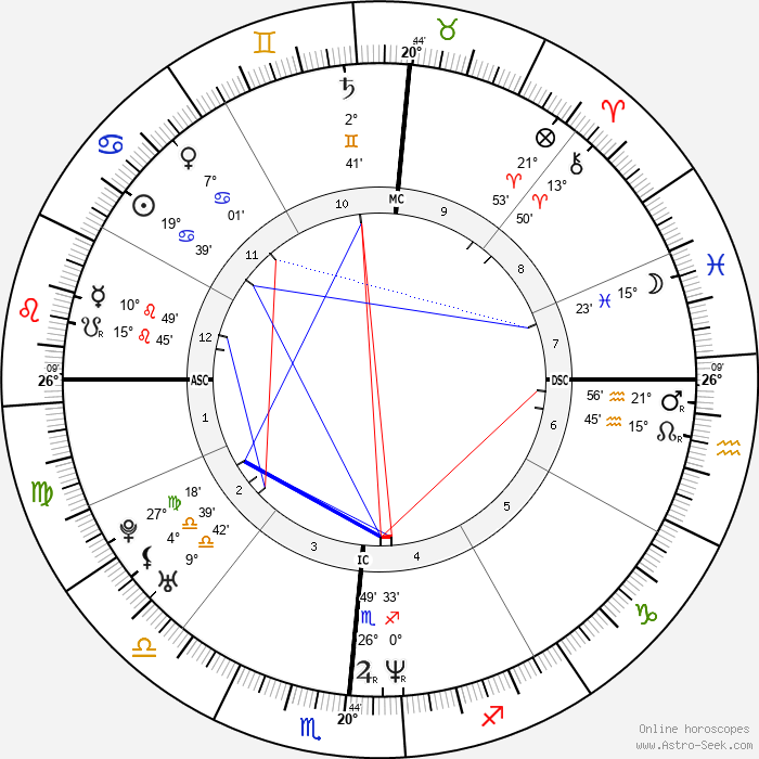 Kristi Yamaguchi - Birth horoscope chart