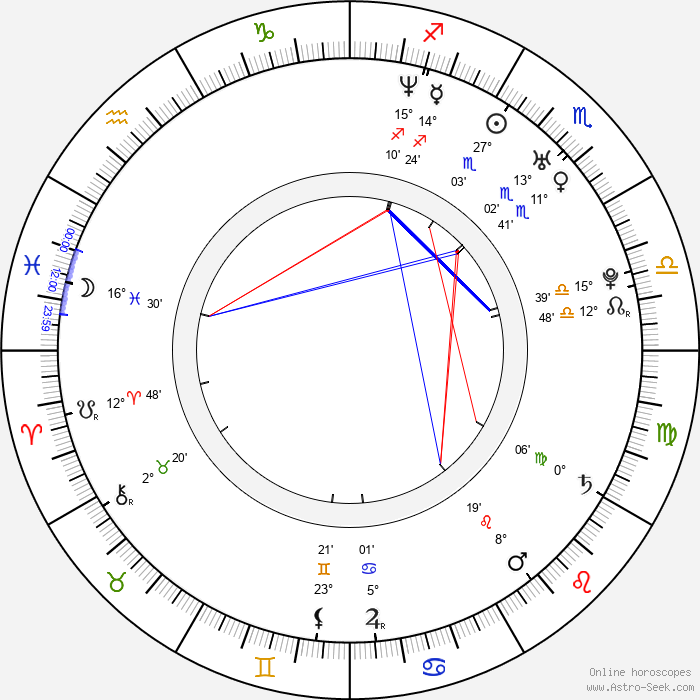 Kristian Ayre - Birth horoscope chart