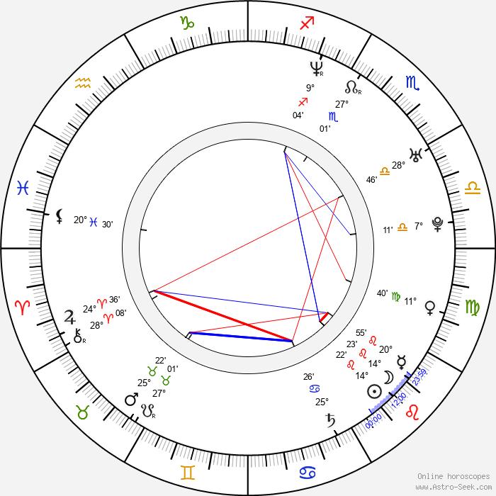 Kristian Eivind Espedal - Birth horoscope chart