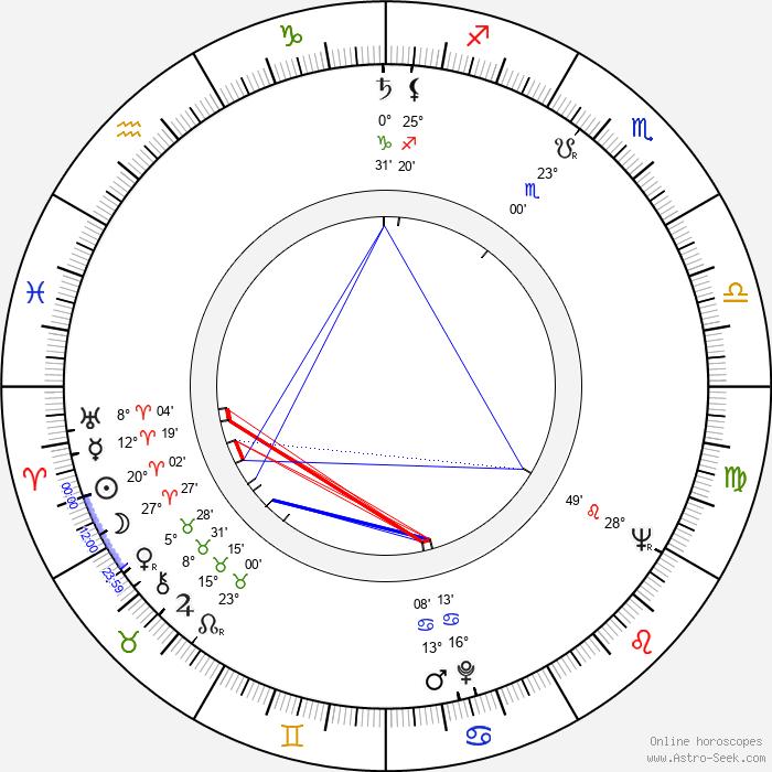 Kristian Gestrin - Birth horoscope chart
