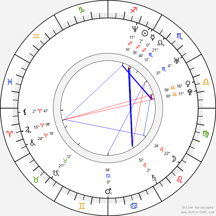 Kristian Nairn - Birth horoscope chart