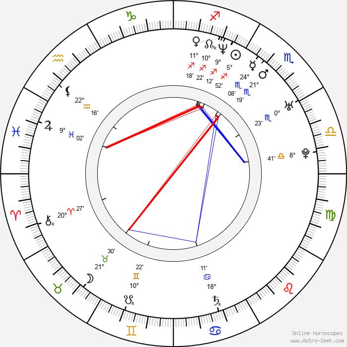 Kristian Schmid - Birth horoscope chart