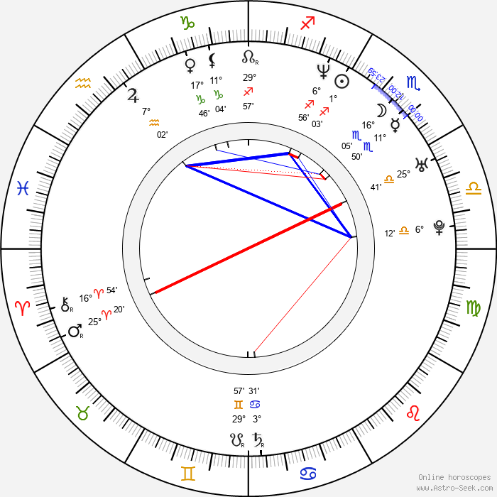 Kristian Taska - Birth horoscope chart