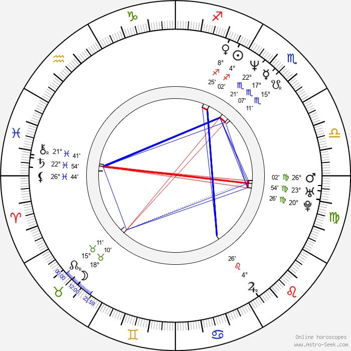 Kristin Bauer van Straten - Birth horoscope chart