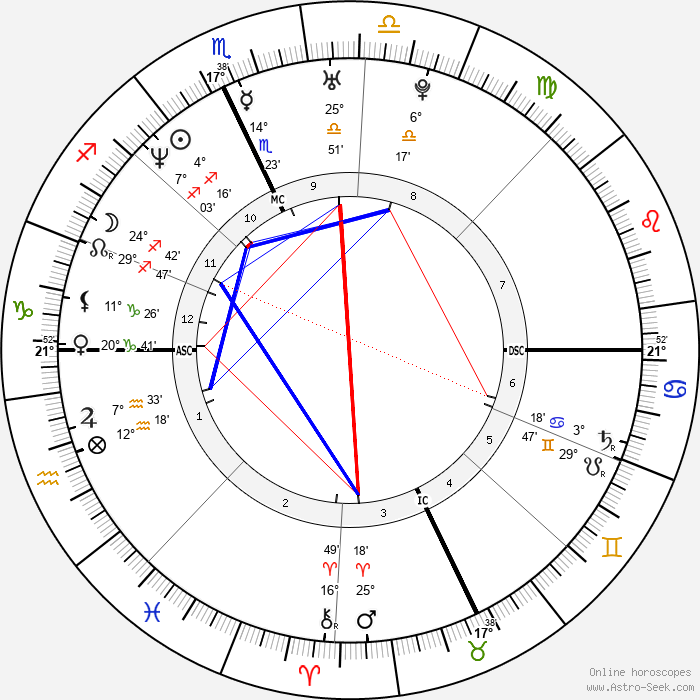 Kristin Bauer - Birth horoscope chart