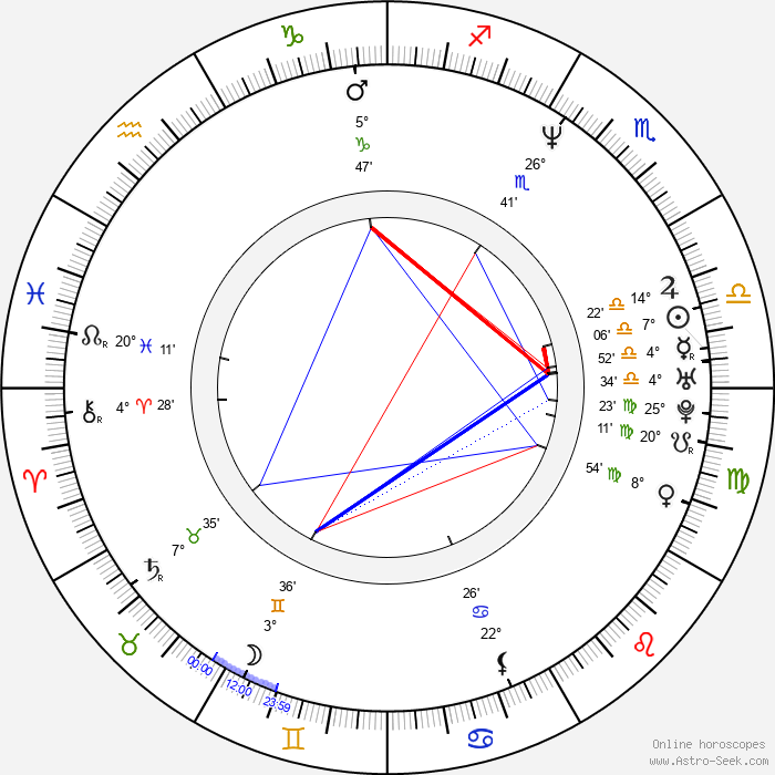 Kristin Kaspersen - Birth horoscope chart