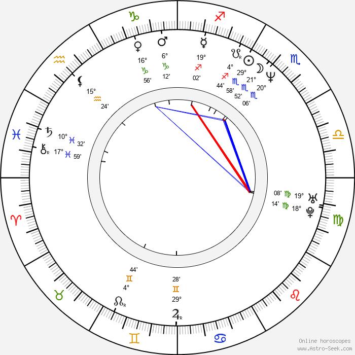 Kristin Minter - Birth horoscope chart