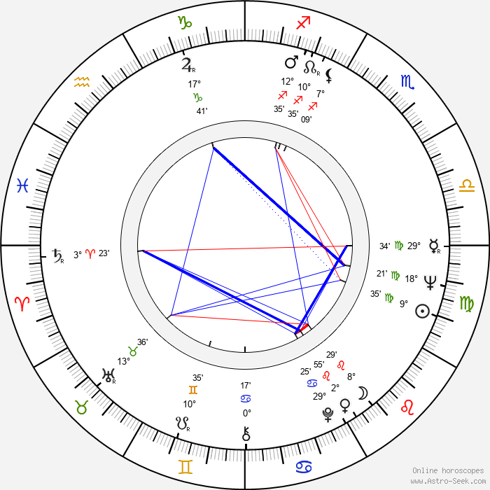 Kristina Adolphson - Birth horoscope chart