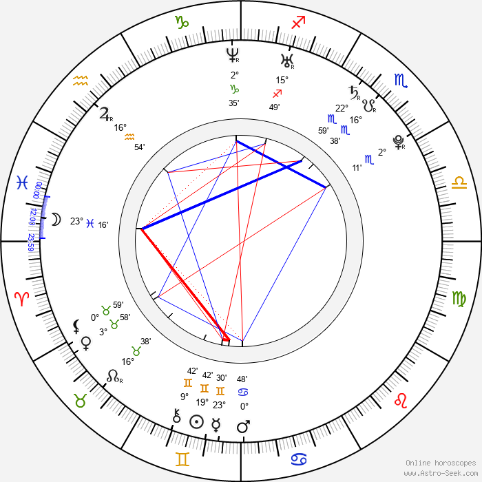 Kristina Apgar - Birth horoscope chart