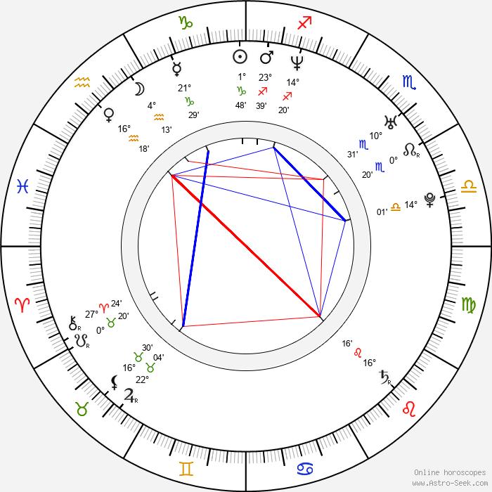 Kristina Bastienová - Birth horoscope chart