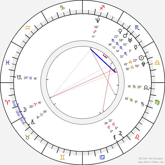 Kristina Dufková - Birth horoscope chart