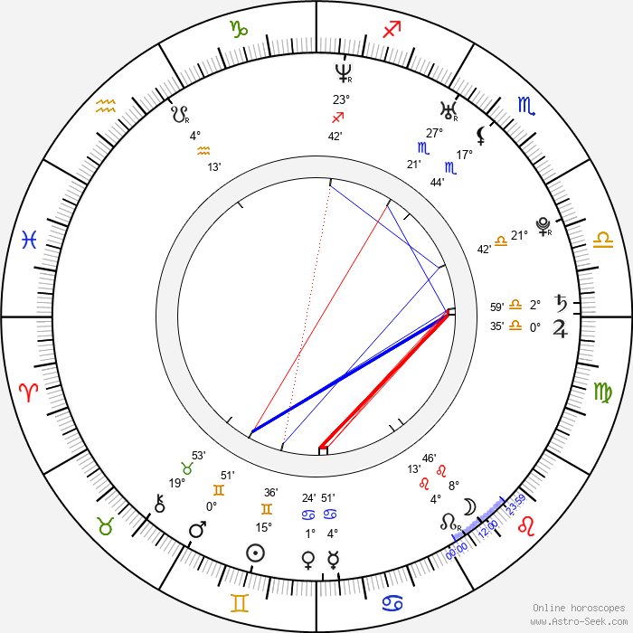Kristína Lukešová - Birth horoscope chart