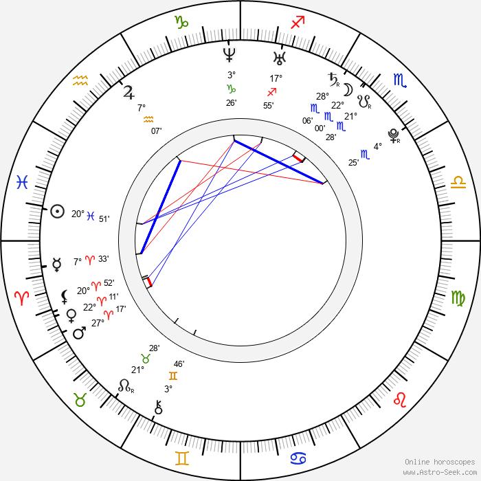 Kristina Weiserová - Birth horoscope chart