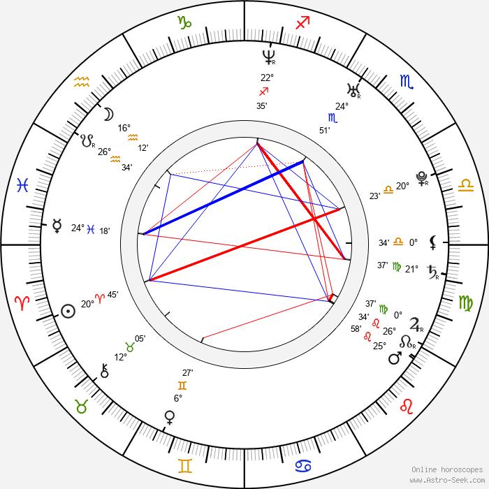Kristine Blackport - Birth horoscope chart