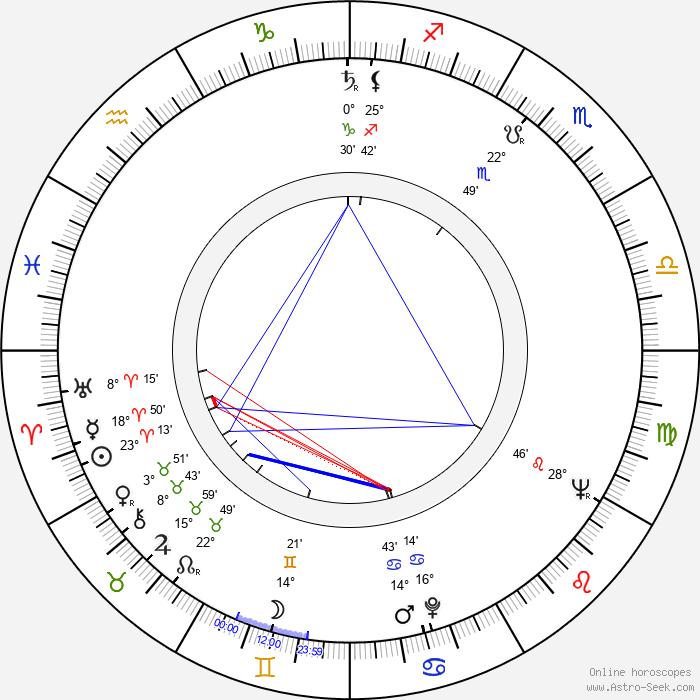 Kristine Miller - Birth horoscope chart