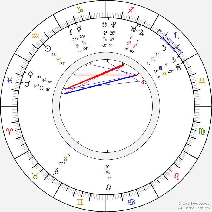 Kristoffer Kjornes - Birth horoscope chart