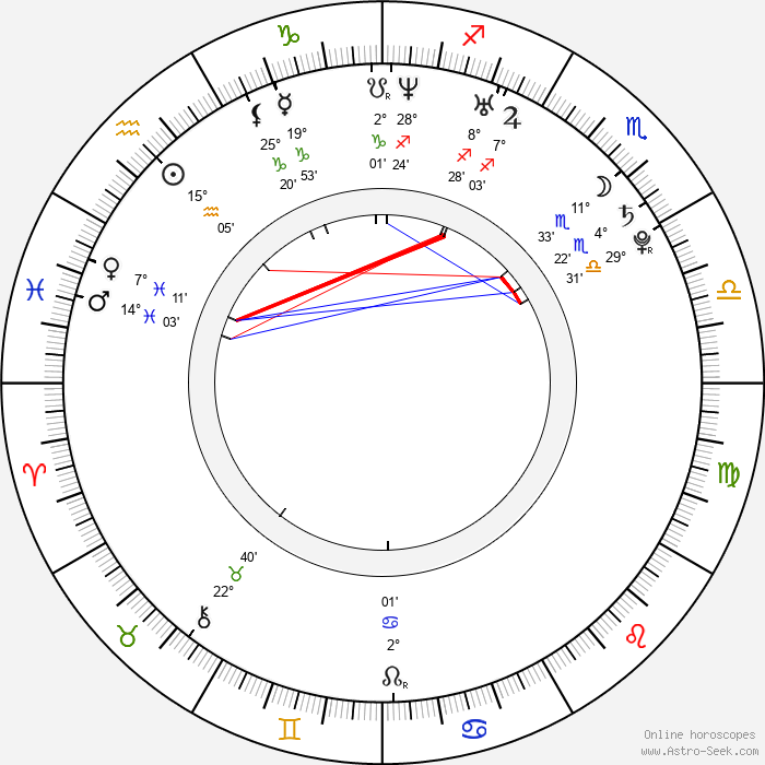Kristoffer Kjornes - Birth horoscope chart