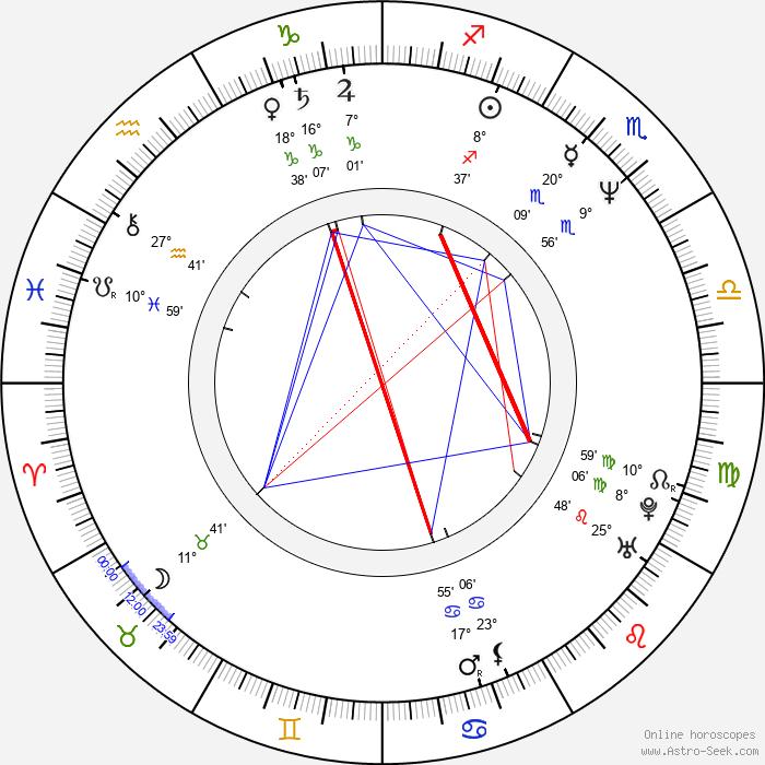 Kristopher Logan - Birth horoscope chart