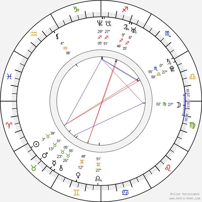 Kristýna Nováková-Fuitová - Birth horoscope chart