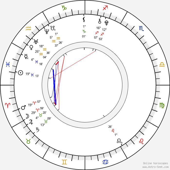 Kristýna Šlingrová - Birth horoscope chart
