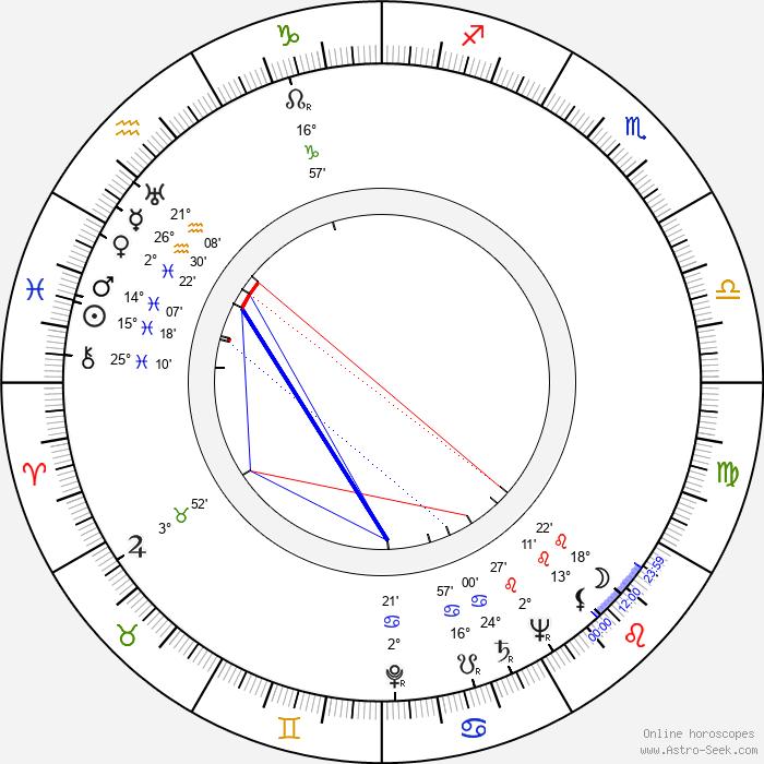 Krum Stojanov - Birth horoscope chart