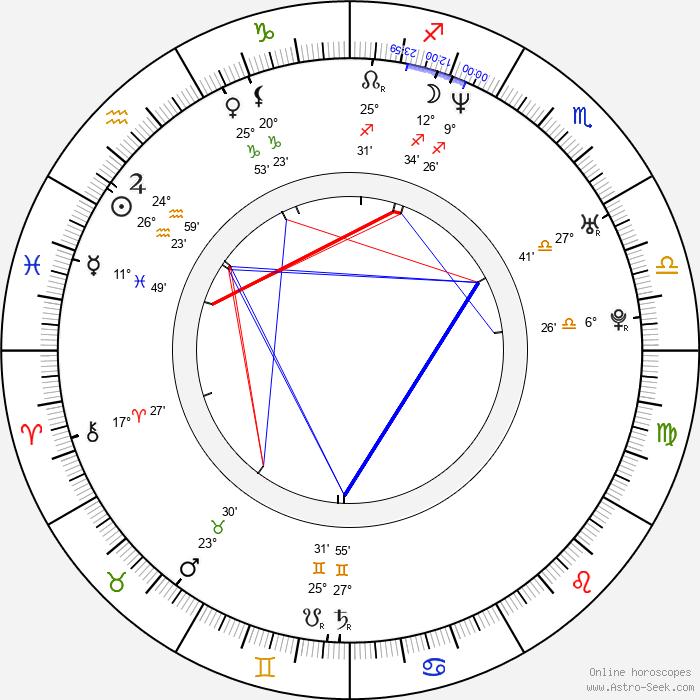 Kryštof Michal - Birth horoscope chart