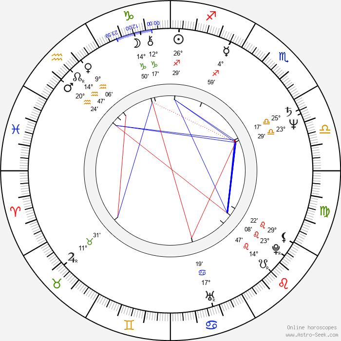 Krystyna Janda - Birth horoscope chart