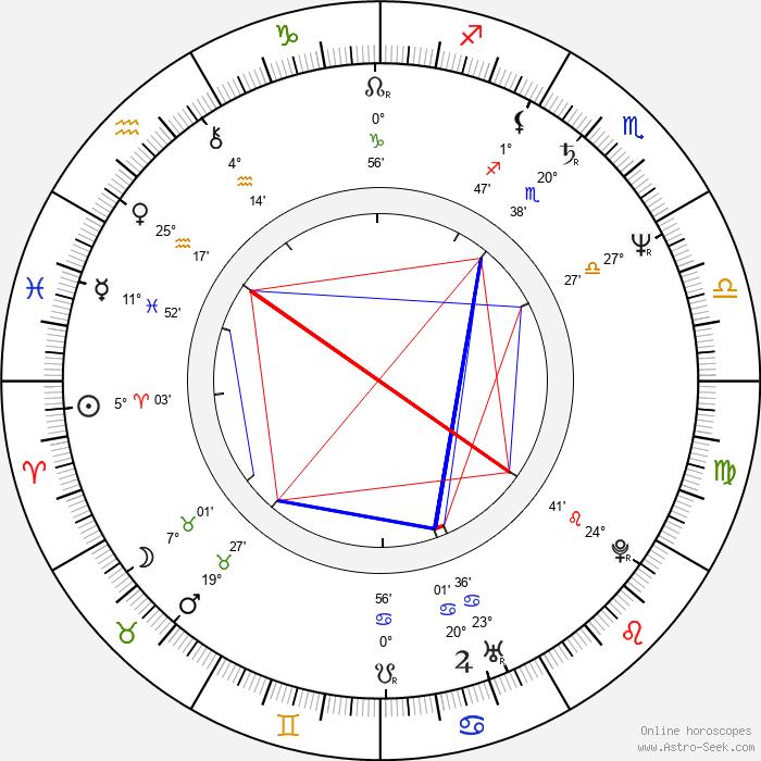 Krzysztof Bauman - Birth horoscope chart