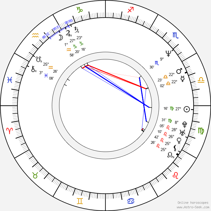 Krzysztof Dracz - Birth horoscope chart