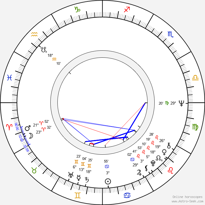 Krzysztof Gradowski - Birth horoscope chart