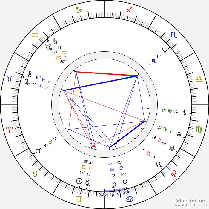 Krzysztof Hołowczyc - Birth horoscope chart